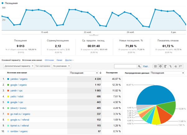 Отчёт в Google Analytics